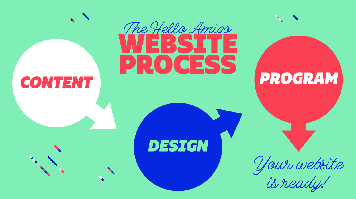 Inside the Web Development Process