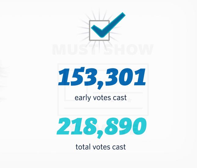 El Paso County Elections 04c